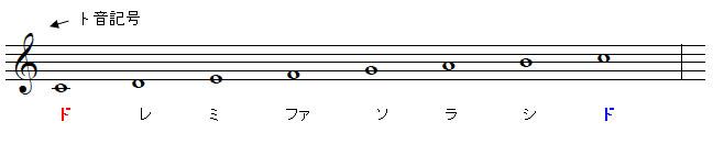 読み方 音符 高い音や低い音(加線)の読み方