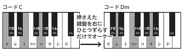 コードC→Dm…押さえた鍵盤を右にひとつずらすだけでオーケー