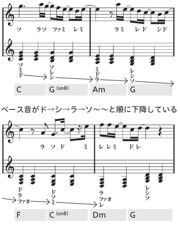 下降コード…ベース音がド→シ→ラ→ソ~~と順に下降している